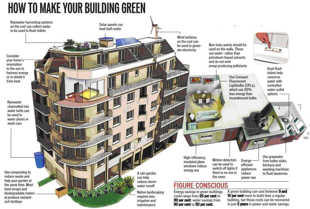 HowTo-GreenBuilding.jpg