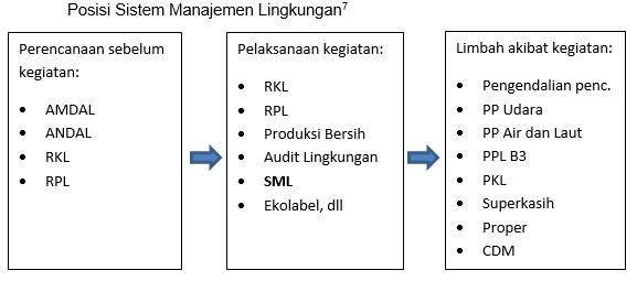 Posisi Sistem Manajemen Lingkungan