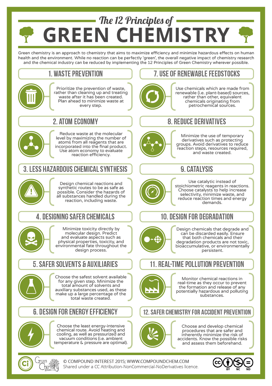 The-12-Principles-of-Green-Chemistry.png